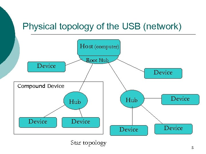 Physical topology of the USB (network) Host (computer) Root Hub Device Compound Device Hub
