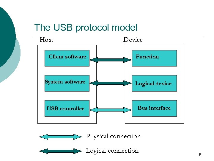 The USB protocol model Host Device Client software Function System software Logical device USB