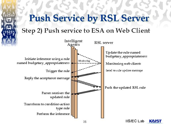 Push Service by RSL Server Step 2) Push service to ESA on Web Client