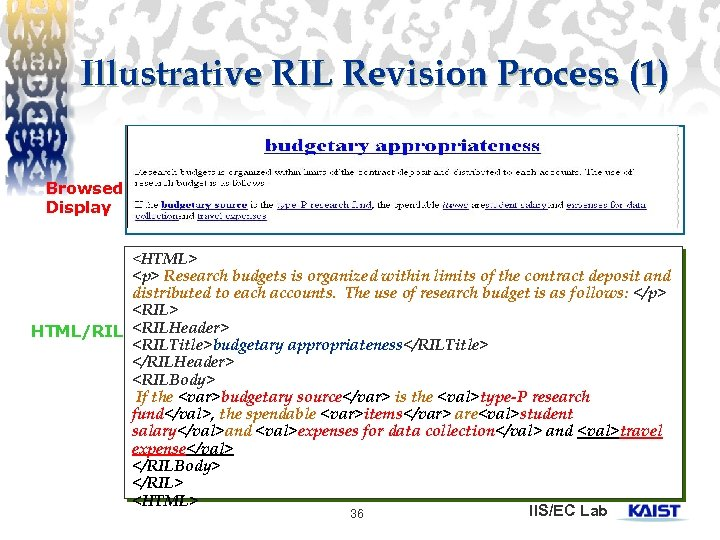 Illustrative RIL Revision Process (1) Browsed Display <HTML> <p> Research budgets is organized within