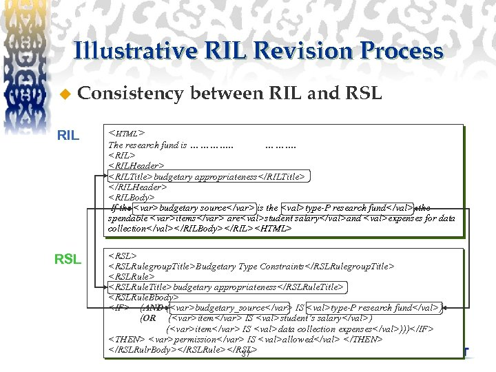 Illustrative RIL Revision Process u Consistency between RIL and RSL RIL <HTML> RSL <RSL>
