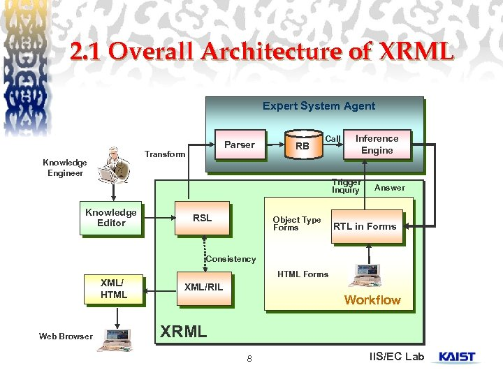 2. 1 Overall Architecture of XRML Expert System Agent Parser Transform Knowledge Engineer RB
