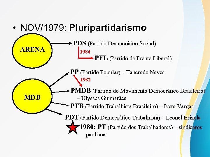 • NOV/1979: Pluripartidarismo ARENA PDS (Partido Democrático Social) 1984 PFL (Partido da Frente