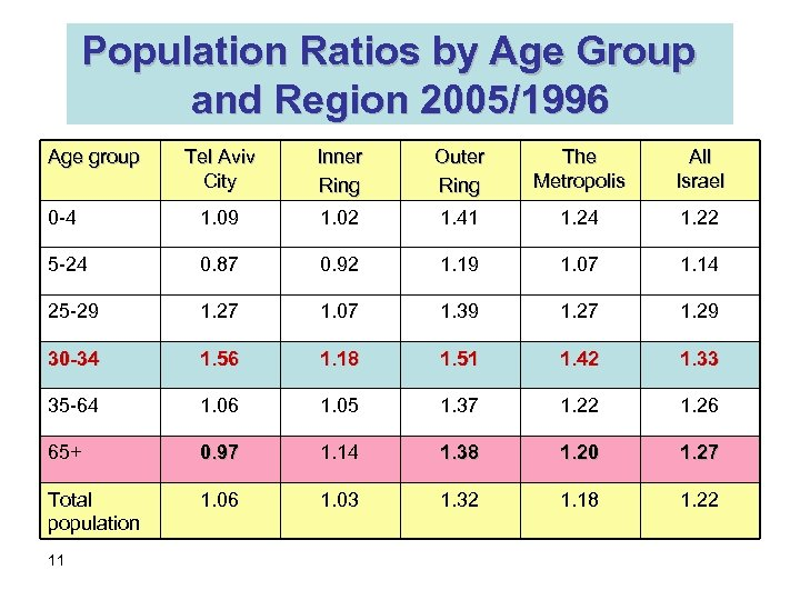 Population Ratios by Age Group and Region 2005/1996 Age group Tel Aviv City Inner