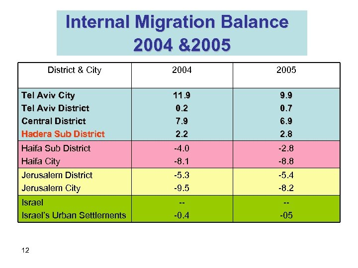 Internal Migration Balance 2004 &2005 District & City 2004 2005 Tel Aviv City Tel