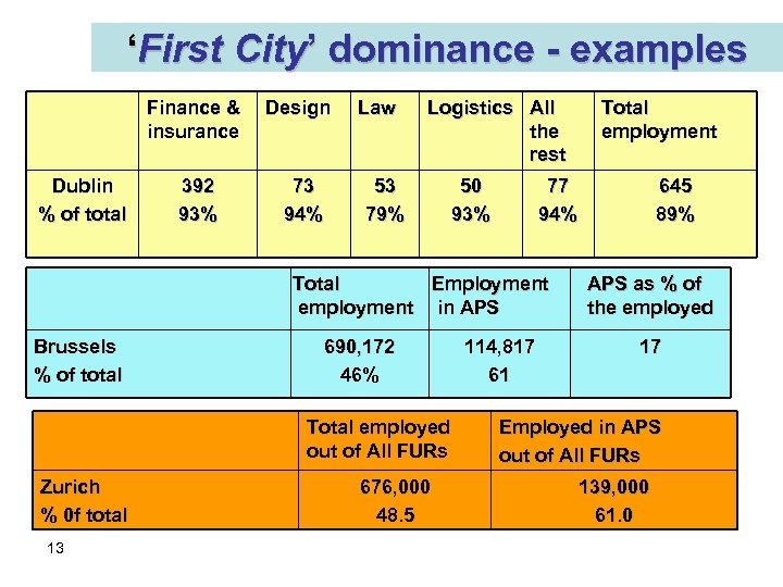 'First City' dominance - examples Finance & insurance Dublin % of total 392 93%