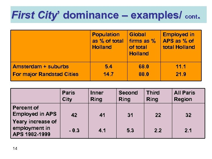 First City' dominance – examples/ cont. Population as % of total Holland Amsterdam +