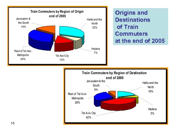 Origins and Destinations of Train Commuters at the end of 2005 16