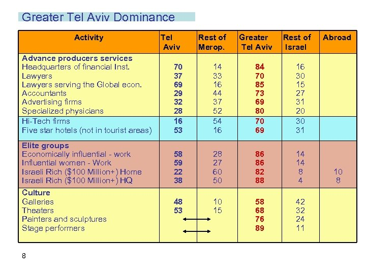 Greater Tel Aviv Dominance Activity Tel Aviv Rest of Merop. Greater Tel Aviv Rest