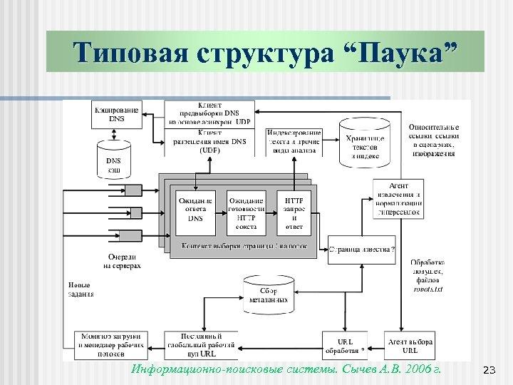 """Типовая структура """"Паука"""" Информационно-поисковые системы. Сычев А. В. 2006 г. 23"""