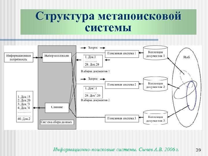 Структура метапоисковой системы Информационно-поисковые системы. Сычев А. В. 2006 г. 39