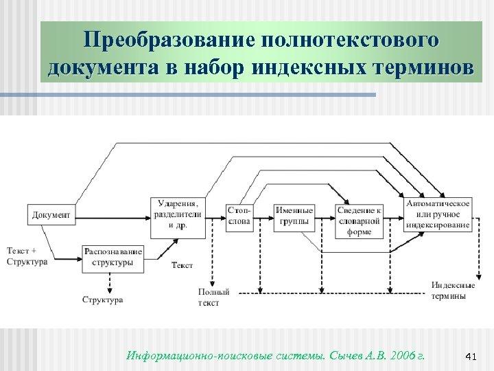 Преобразование полнотекстового документа в набор индексных терминов Информационно-поисковые системы. Сычев А. В. 2006 г.