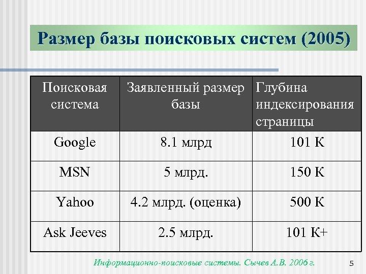 Размер базы поисковых систем (2005) Поисковая система Google Заявленный размер Глубина базы индексирования страницы