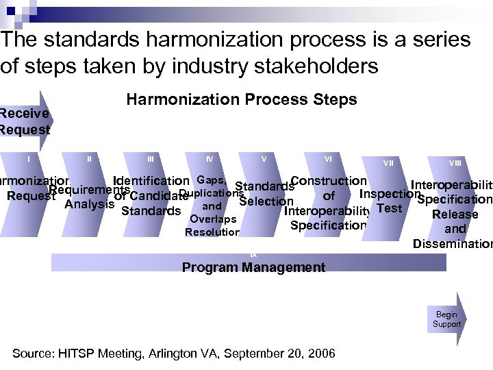The standards harmonization process is a series of steps taken by industry stakeholders Harmonization
