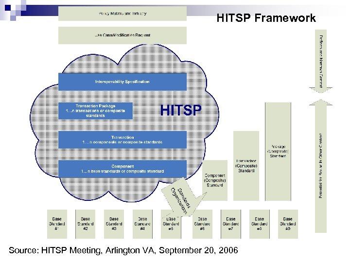 HITSP Framework Source: HITSP Meeting, Arlington VA, September 20, 2006
