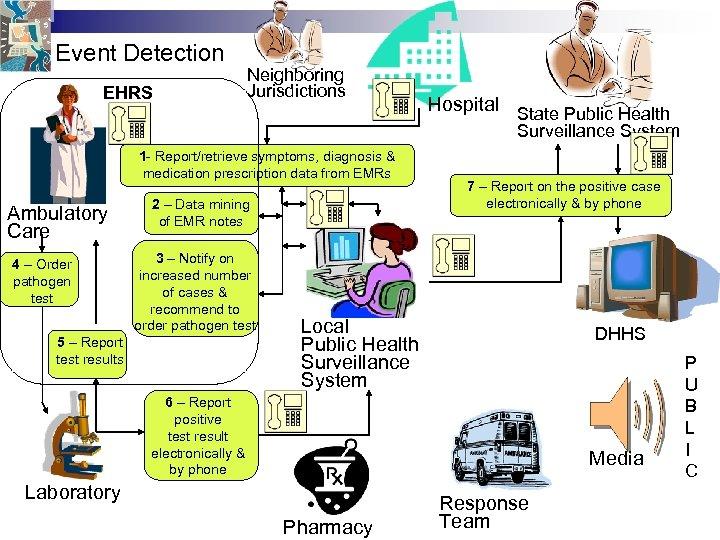 Event Detection EHRS Neighboring Jurisdictions Hospital State Public Health Surveillance System 1 - Report/retrieve