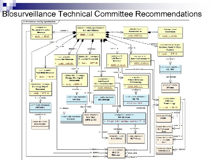 Biosurveillance Technical Committee Recommendations