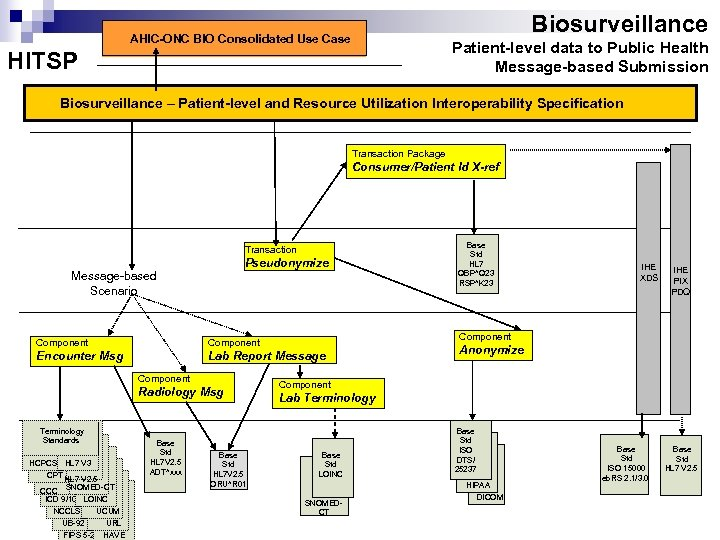 Biosurveillance AHIC-ONC BIO Consolidated Use Case Patient-level data to Public Health Message-based Submission HITSP