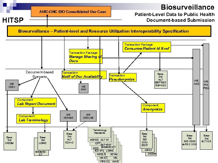 Biosurveillance AHIC-ONC BIO Consolidated Use Case Patient-Level Data to Public Health Document-based Submission HITSP