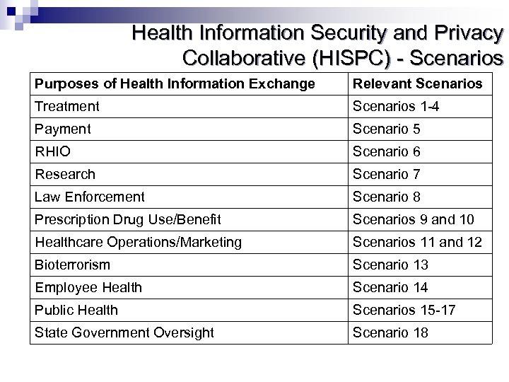 Health Information Security and Privacy Collaborative (HISPC) - Scenarios Purposes of Health Information Exchange