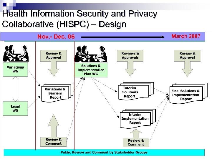 Health Information Security and Privacy Collaborative (HISPC) – Design Nov. - Dec. 06 March