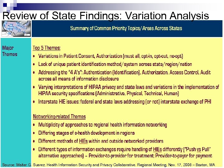Review of State Findings: Variation Analysis Source: Walter G. Suarez. Health Information Security and