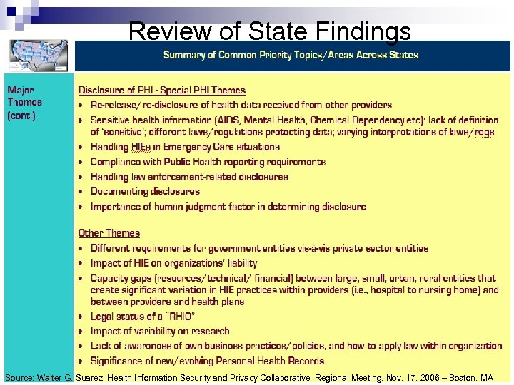 Review of State Findings Source: Walter G. Suarez. Health Information Security and Privacy Collaborative.