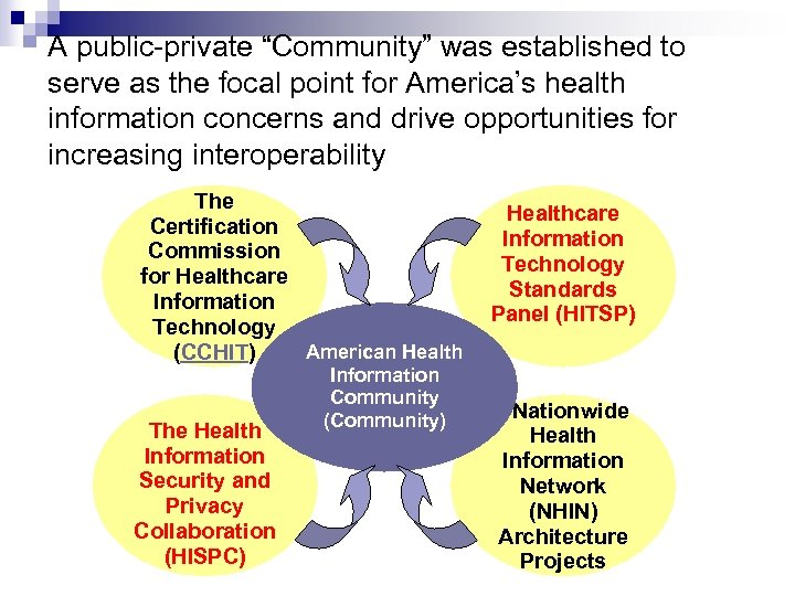 """A public-private """"Community"""" was established to serve as the focal point for America's health"""