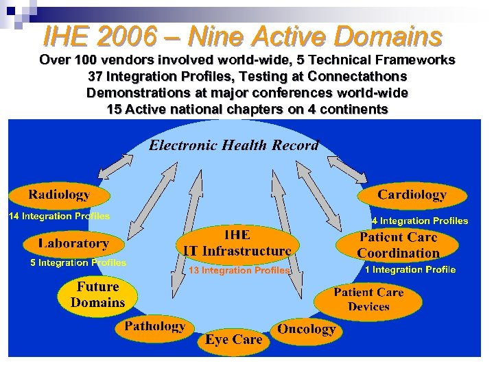 IHE 2006 – Nine Active Domains Over 100 vendors involved world-wide, 5 Technical Frameworks