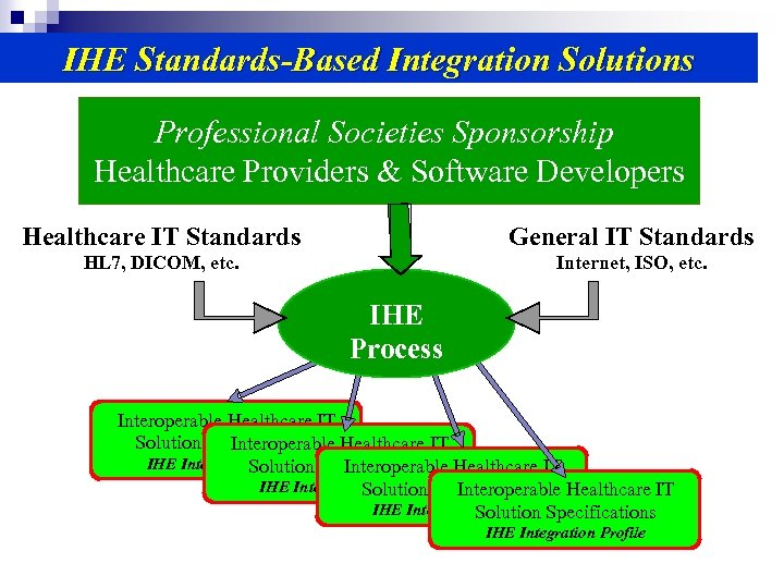 IHE Standards-Based Integration Solutions Professional Societies Sponsorship Healthcare Providers & Software Developers Healthcare IT