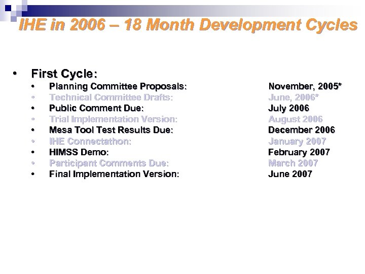 IHE in 2006 – 18 Month Development Cycles • First Cycle: • • •