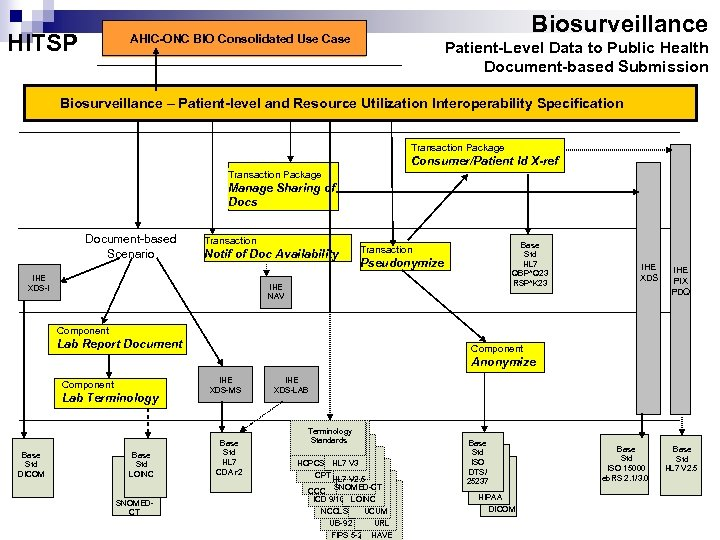 HITSP Biosurveillance AHIC-ONC BIO Consolidated Use Case Patient-Level Data to Public Health Document-based Submission