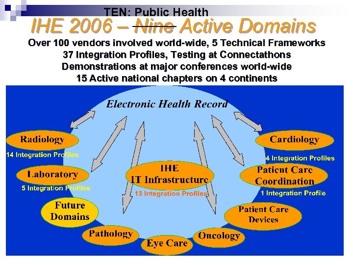 TEN: Public Health IHE 2006 – Nine Active Domains Over 100 vendors involved world-wide,