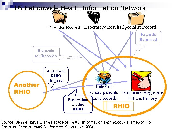 US Nationwide Health Information Network Provider Record Laboratory Results Specialist Records Returned Requests for