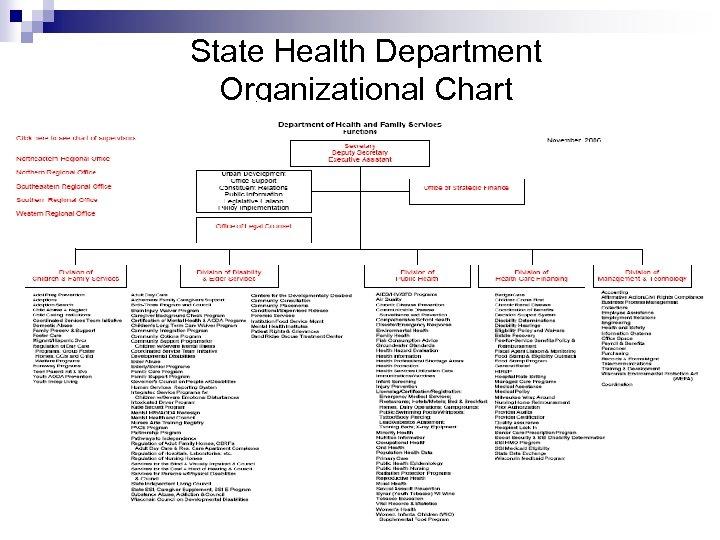 State Health Department Organizational Chart