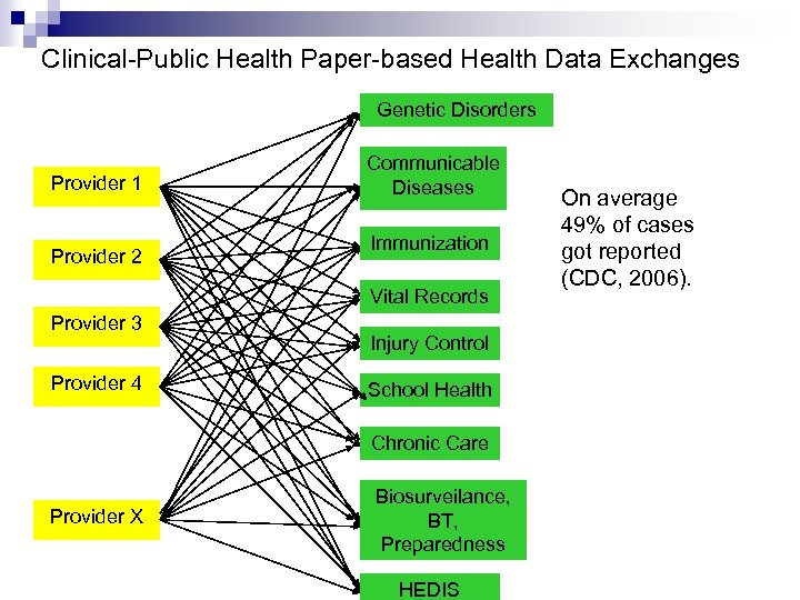 Clinical-Public Health Paper-based Health Data Exchanges Genetic Disorders Provider 1 Provider 2 Communicable Diseases