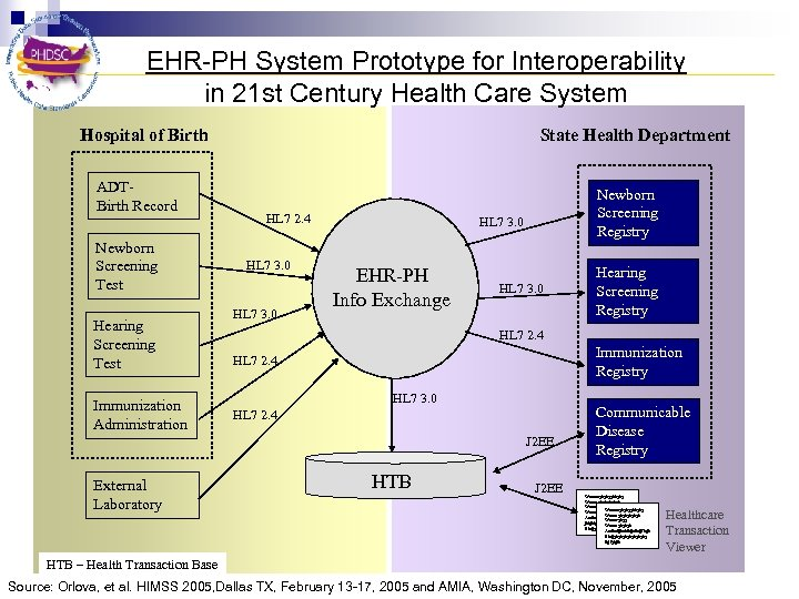 EHR-PH System Prototype for Interoperability Public Health Clinical Care in 21 st Century Health