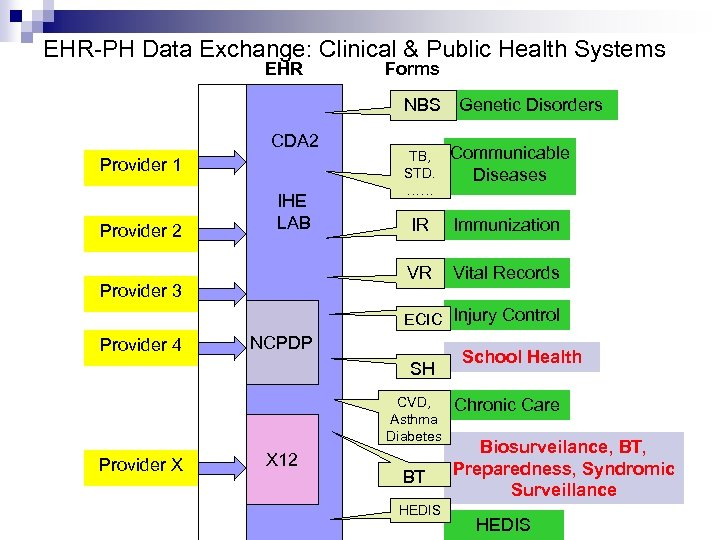 EHR-PH Data Exchange: Clinical & Public Health Systems EHR Forms NBS Genetic Disorders CDA