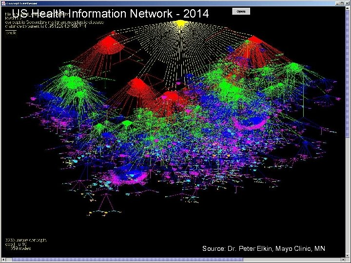 US Health Information Network - 2014 Source: Dr. Peter Elkin, Mayo Clinic, MN