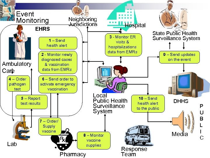 Event Monitoring Neighboring Jurisdictions EHRS 3 - Monitor ER visits & hospitalizations data from