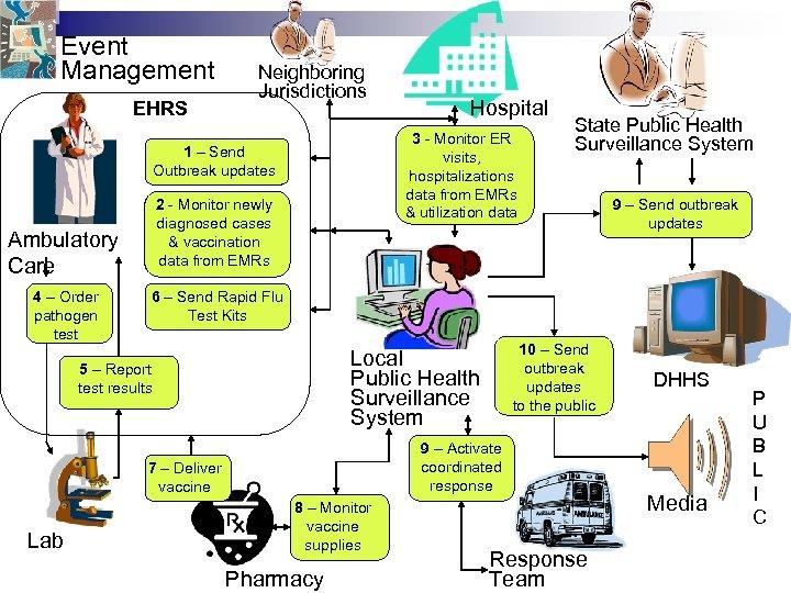 Event Management EHRS Neighboring Jurisdictions 3 - Monitor ER visits, hospitalizations data from EMRs