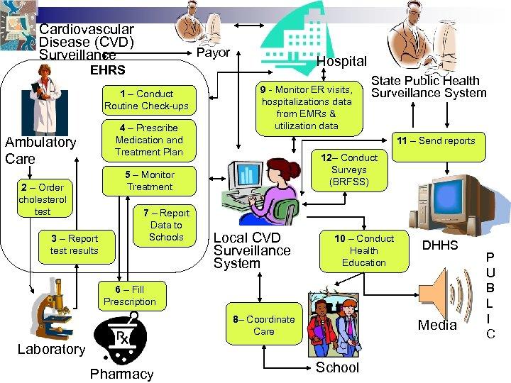 Cardiovascular Disease (CVD) Surveillance Payor Hospital EHRS 1 – Conduct Routine Check-ups 4 –