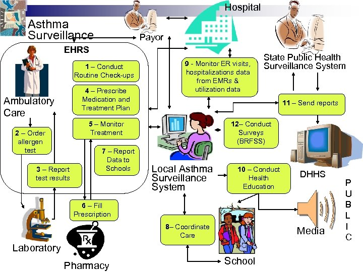Hospital Asthma Surveillance Payor EHRS 1 – Conduct Routine Check-ups 4 – Prescribe Medication