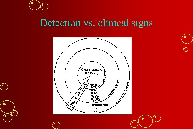 Detection vs. clinical signs