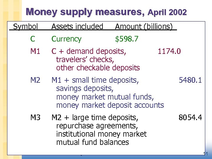 Money supply measures, April 2002 _Symbol Assets included Amount (billions)_ C Currency $598. 7