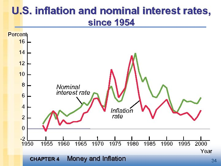U. S. inflation and nominal interest rates, since 1954 Percent 16 14 12 10