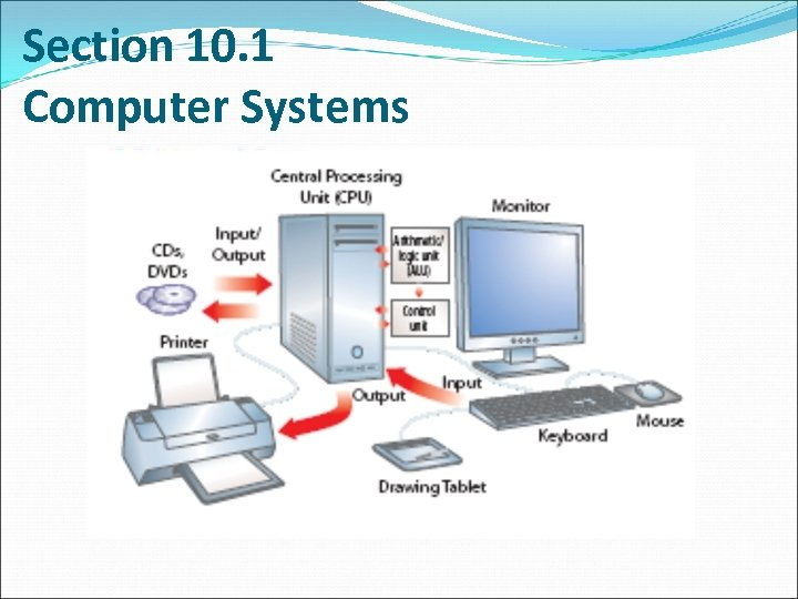 Section 10. 1 Computer Systems