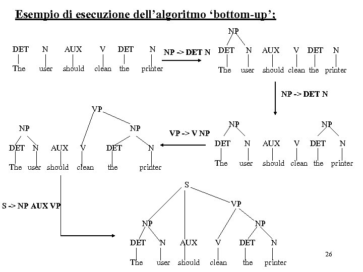 Esempio di esecuzione dell'algoritmo 'bottom-up'; NP DET N AUX V DET N The user
