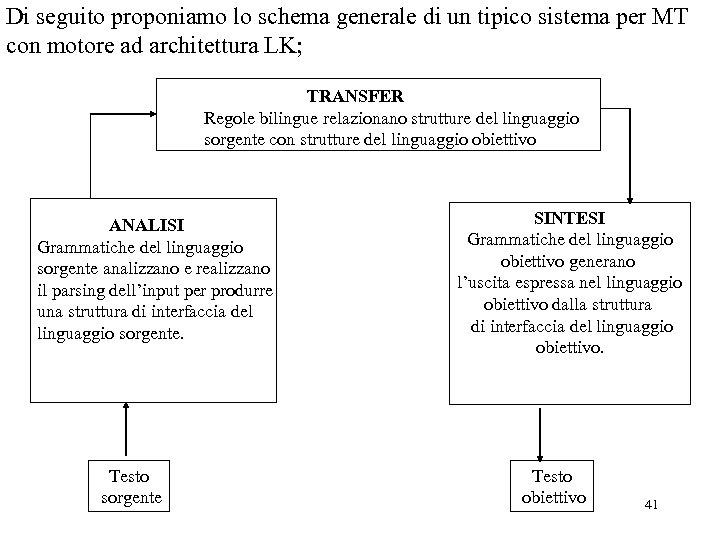Di seguito proponiamo lo schema generale di un tipico sistema per MT con motore
