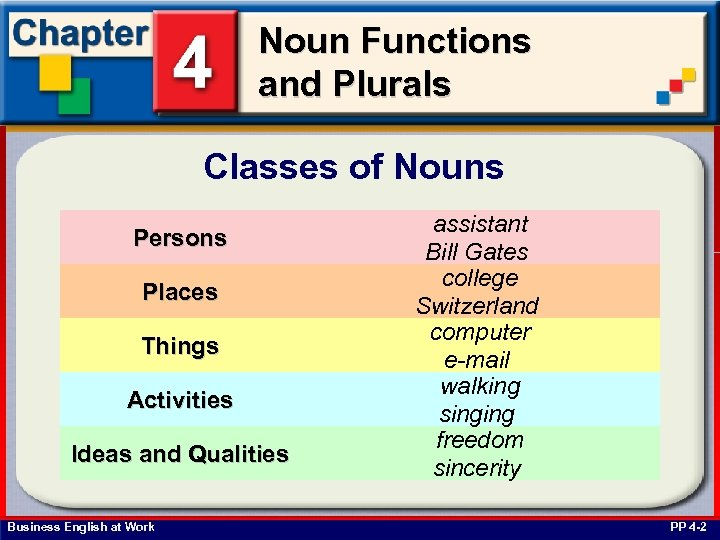 Noun Functions and Plurals Classes of Nouns Persons Places Things Activities Ideas and Qualities